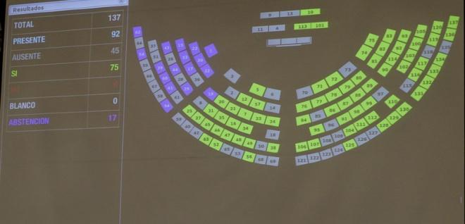 Sesión del PLeno 554, caso Gablea, resolución del PLeno,