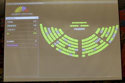 Sesión del Pleno 432, exhorto carretera. Guayaquil-Machala